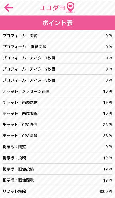 ココダヨのポイント料金表