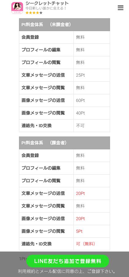 シークレットチャットの料金表ですが、チャット1通に250円もかかるぐらいに高額な料金となっています